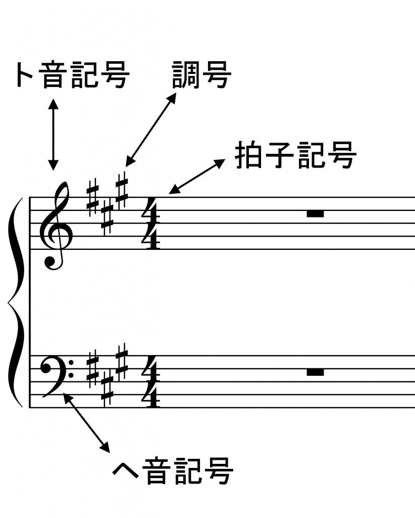 音部記号調号拍子記号
