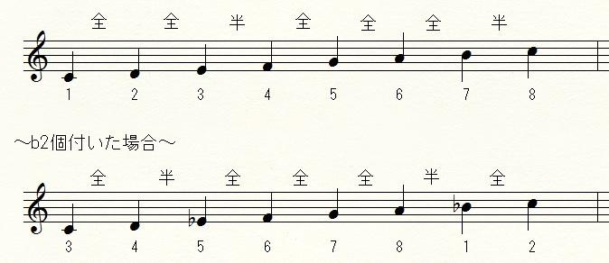 ドレミの音の並び方